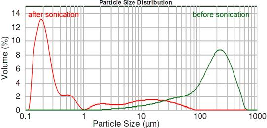 Obr. 3: Distribuce velikosti částic oxidu křemičitého (Aerosil) před a po použití ultrazvuku s 1 kW ultrazvukovým procesorem