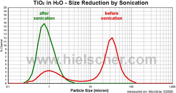 Obr. 2: Snížení velikosti částic TiO2 ve vodě před a po dispergaci ultrazvukovým procesorem o výkonu 1 kW