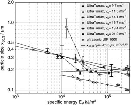 Zmenšení velikosti částic: srovnání stator rotor míchadla a výkonného ultrazvuku systému 1 kW – vztah energie a velikosti částic Aerosil90 [2]