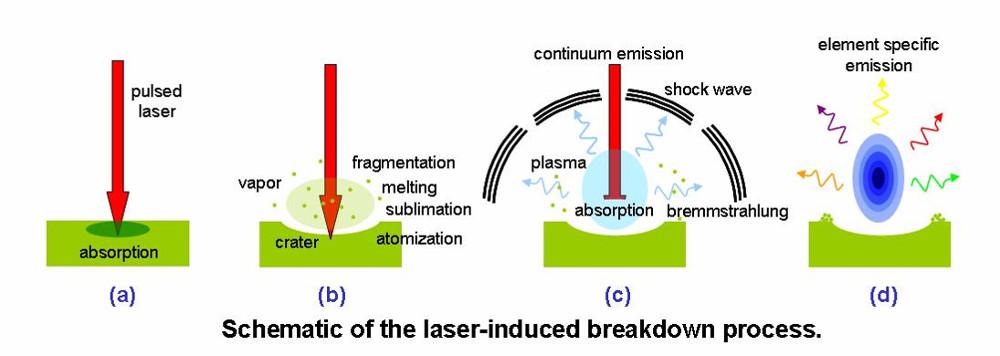 Obr. 4: Schéma laserové ablace a procesu optického průrazu (breakdown) materiálu laserem.