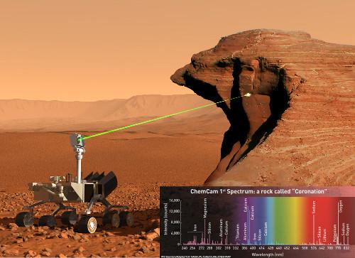 Obr. 1:  LIBS analýza,vozítko CURIOSITY na Marsu