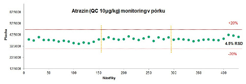 Obr. 3: Reprodukovatelnost ploch píků Atrazinu v extrahovaném pórku na nízkých koncentračních hladinách; žlutě je vyznačeno odstavení systému na 12 hod pro demonstraci celkové stability signálu