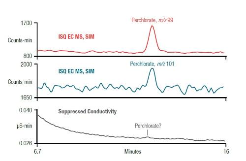 Obr. 3: Kde již nelze v iontové chromatografii detekovat chloristan konduktometricky, přichází na scénu jednoduchý hmotnostní spektrometr.
