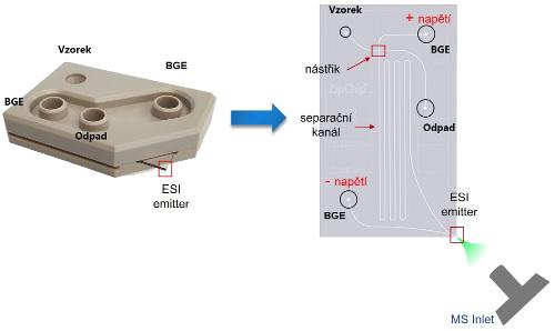Obr. 1: Znázornění separační a nástřikové části ZipChip technologie s nano ESI rozhraním.