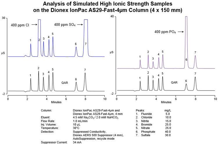 Obr. 1: Analýza modelového vzorku s vysokou iontovou silou na koloně 4 x 150 mm