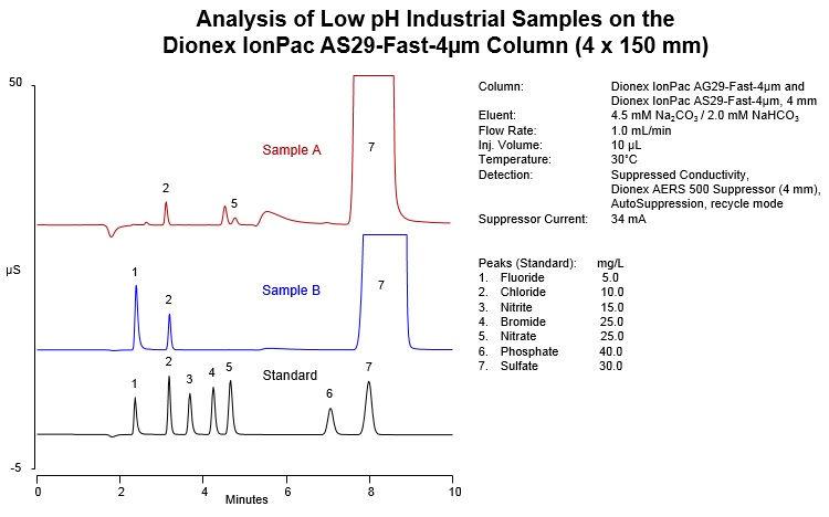 Obr. 2: Analýza priemyselnej vzorky s kyselinou sírovou na kolóne 4 x 150 mm