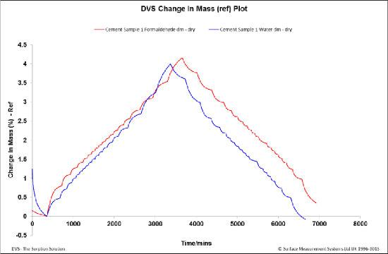 Studium sorpce vodních par: znázornění procentuální změny hmotnosti