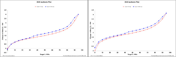 Studium sorpce vodních par: Izotermy vody a formaldehydu