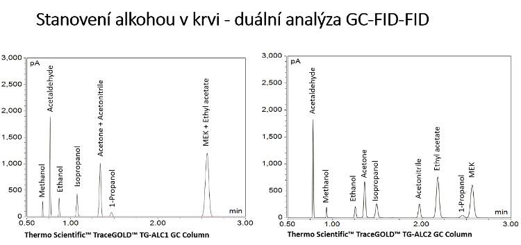 Obr. 3: Stanovení alkoholu v krvi – duální analýza GC-FID-FID
