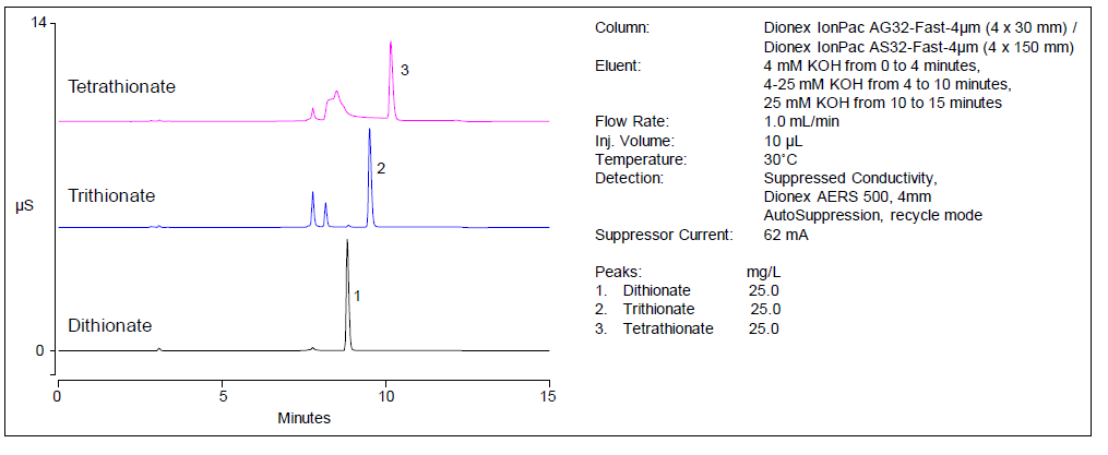 Obr. 2: Analýza polythionátů na koloně Dionex IonPac AS32-Fast-4μm 4 x 150 mm