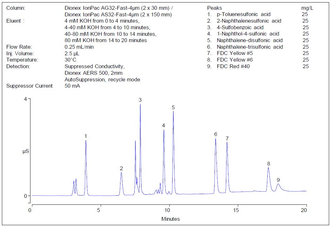 Obr. 1: Analýza aromatických sulfonátů, pigmentů a barviv na koloně Dionex IonPac AS32-Fast-4μm