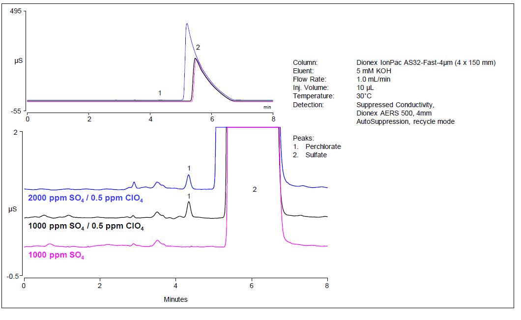 Obr. 3: Isokratická separace chloristanu v matrici s vysokým obsahem síranů na koloně Dionex IonPac AS32-Fast- 4μm 4 x 150 mm