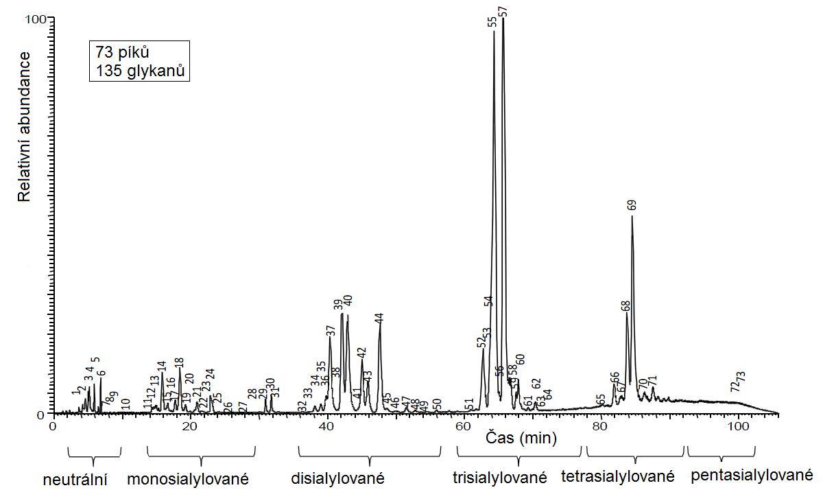 Separace N-glykanů na nové vícemodální koloně GlycanPac AXR-1 sep_02%20.jpg
