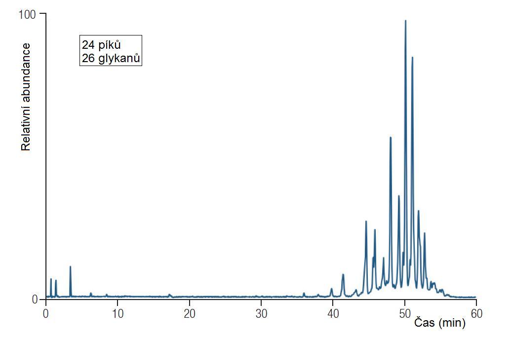 Separace N-glykanů na nové vícemodální koloně GlycanPac AXR-1 sep_03.jpg