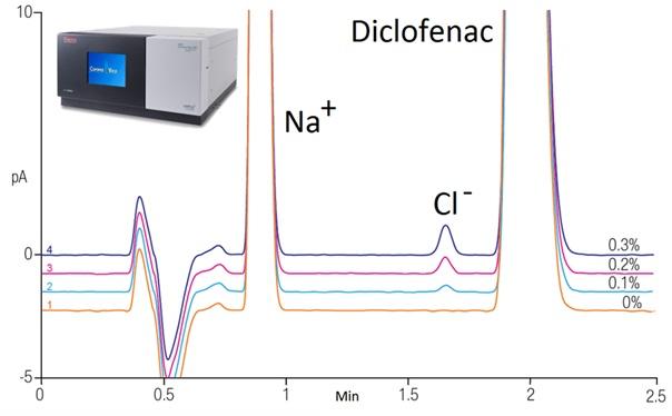 HPLC: Chromatografická separace sodné soli