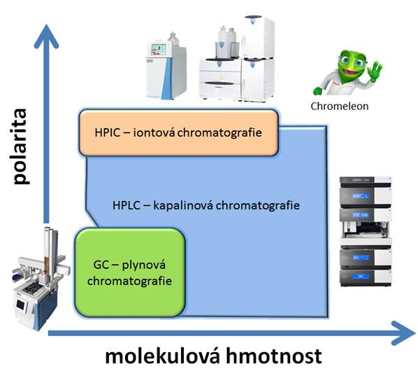 HPLC: Schematické rozdělení běžných chromatografických technik