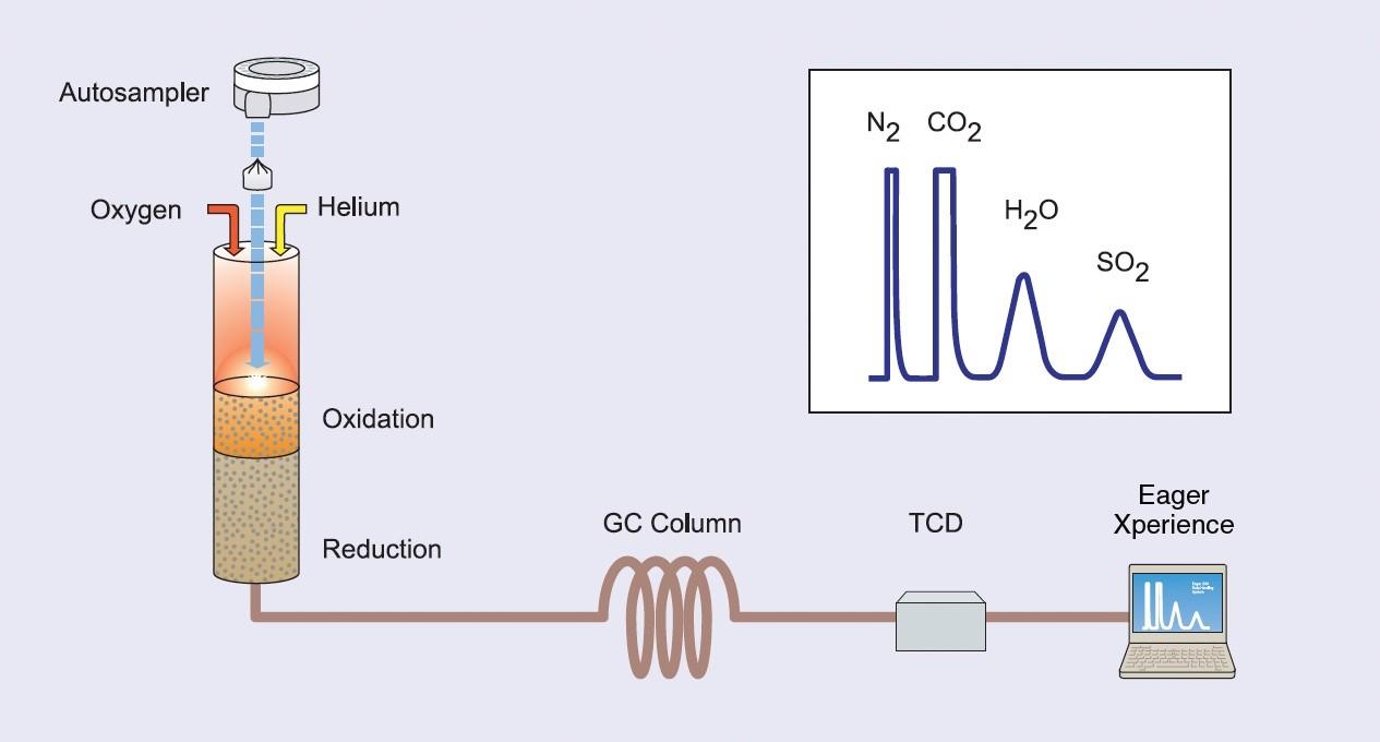 Schematicky znázorněný princip katalytického spálení vzorku