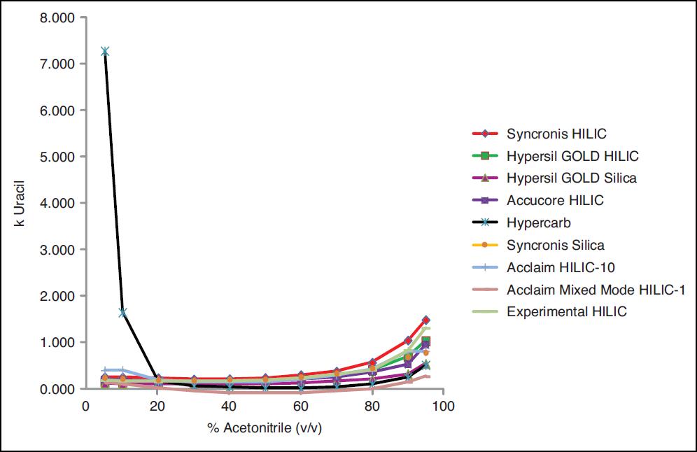 Thermo Scientific Hypercarb:  složení mobilní fáze