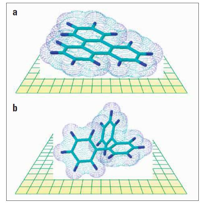 Thermo Scientific Hypercarb:  Vliv tvaru analytu