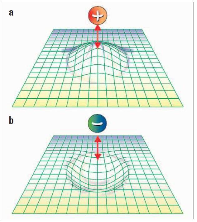 Thermo Scientific Hypercarb:  Schematické znázornění retence