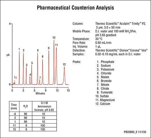 P2 chromatogram1