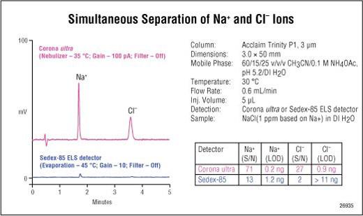 Trinity chromatogram1