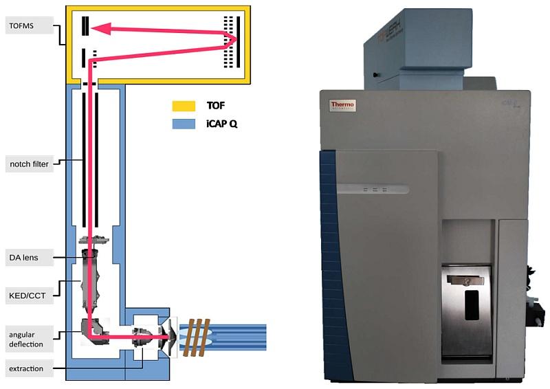 icp-ms-na-bazi-tof-detektoru