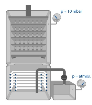 Nastavení mírného vakua v lyofilizátoru