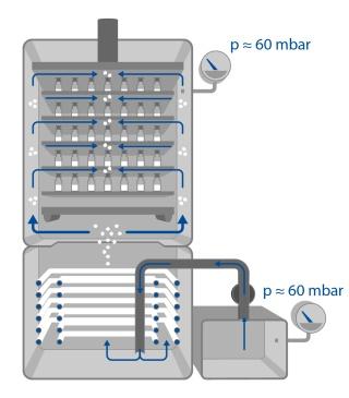 Ustavení tlakové rovnováhy v lyofilizátoru