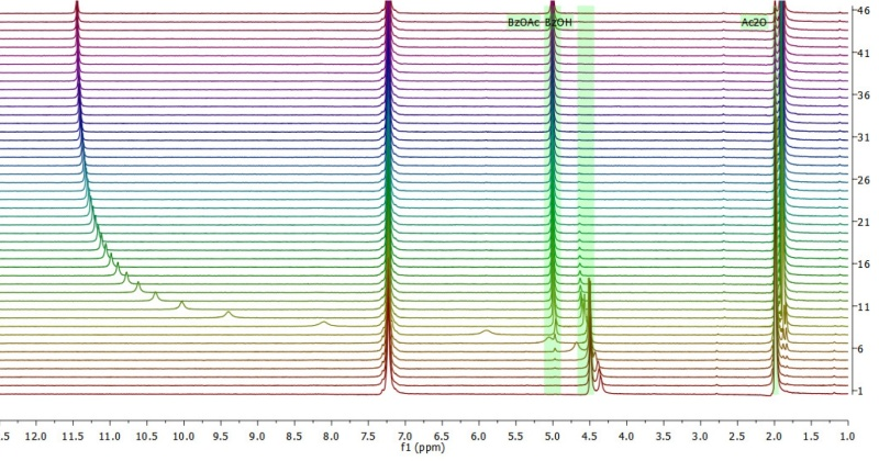 Obr: Spektrometr NMR picoSpin-80 MHz – on-line monitoring