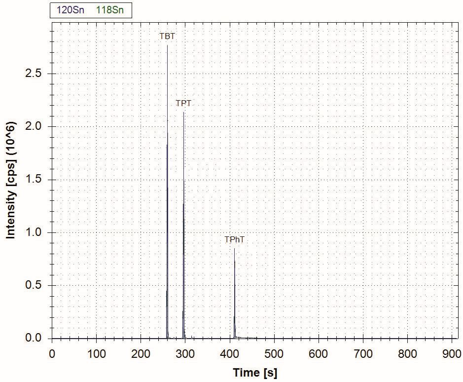 Chromatogram speciace organocínu