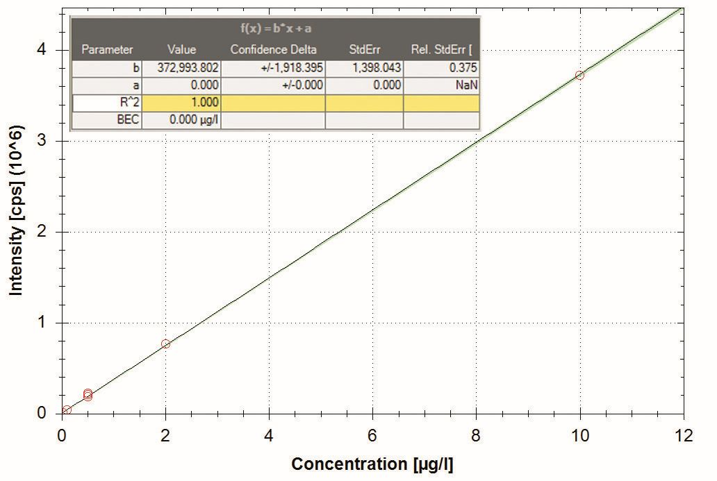 Kalibrační křivka TNT