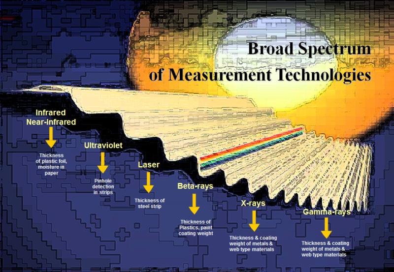 Obr. 1: spektrum měřících technik