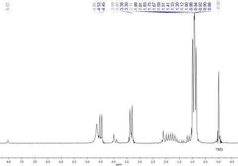 Obr. 2: ¹H-NMR spektrum neznámé látky s označením TMS a nečistot (šedě)