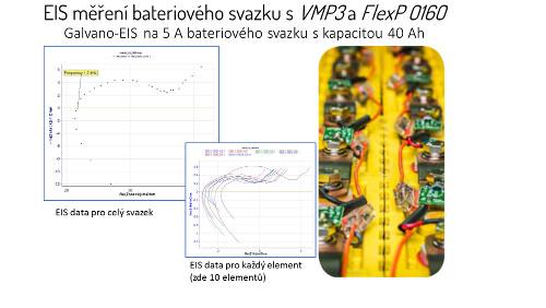 Obr. 2: Elektrochemická impedanční data.
