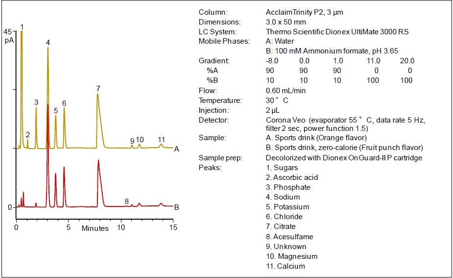 Elektrolyty ve sportovních nápojích za použití Acclaim Trinity P2
