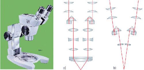 Obr. 1: CMO optický systém (vlevo) greenough systém (vpravo)