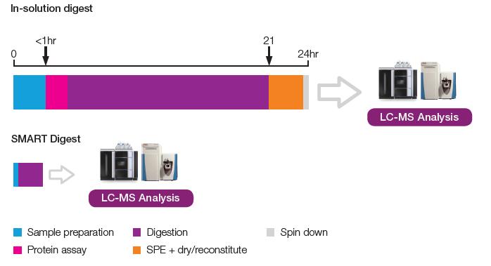 Obr. 3: Porovnání SMART Digest a konvenční metody štěpení proteinů (in-solution)