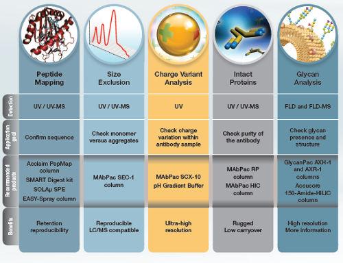Obr. 4: Pro biofarmaceutické aplikace nabízíme plný rozsah kolon Thermo Scientific