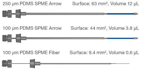 Obr. 2: Díky většímu objemu fáze a sorpčnímu povrchu SPME Arrow je dosaženo vyšší výtěžnosti, vynikají citlivosti a zkrácení času extrakce