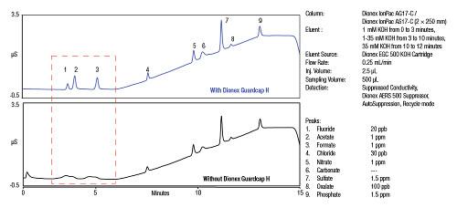 Obr. 3: Zlepšení účinnosti separace díky snížení pH vzorku při použití víček Dionex Guardcap H