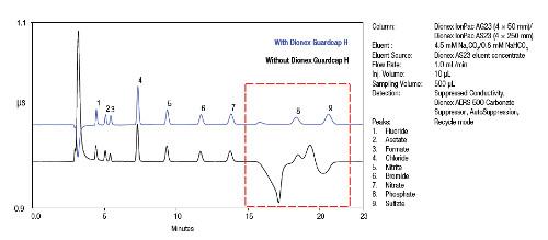 Obr. 4: Zlepšení separace při stanovení fosfátu a sulfátu po neutralizaci 50 mM NaOH matrice za použití víček Dionex Guardcap H