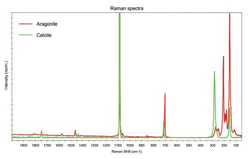 Obr. 4: Porovnání Ramanových spekter CaCO3 krystalů Aragonitu a Kalcitu