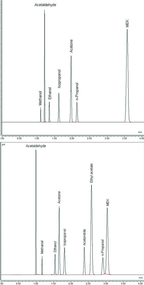 Obr. 2: Rozdělení standardní směsi alkoholů (Restek) s vnitřním standardem (n-propanol) 0,1 g/dl na koloně 1 (TraceGOLD™ TG-ALC 1) – nahoře – a koloně 2 (TraceGOLD™ TG-ALC 2) – dole.