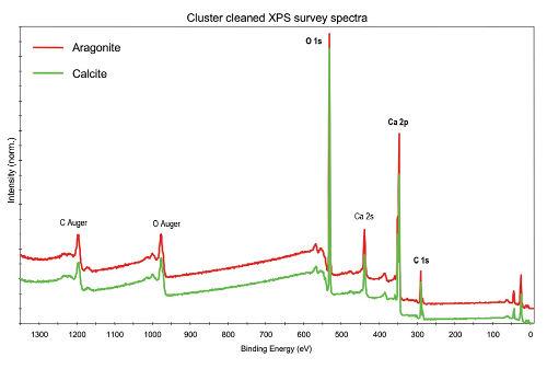 Obr. 3: Přehledová XPS spektra Aragonitu a Kalcitu po nízkoenergetickém očištění povrchu argonovými klastry