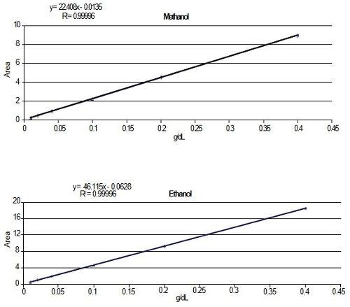 Obr. 3: Příklad kalibračních křivek pro methanol a ethanol.