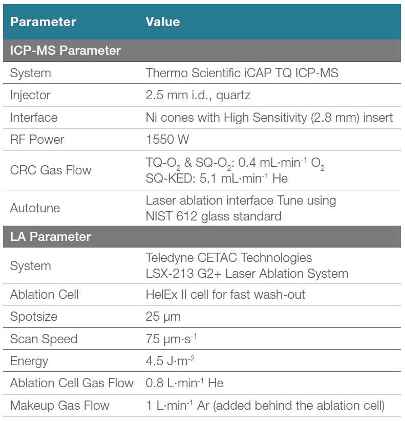 Obr. 2: Parametry přístrojového
