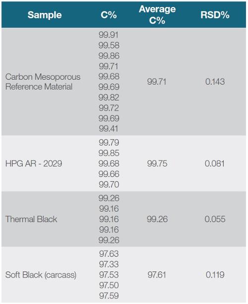 Tab. 1: Stanovenie uhlíka