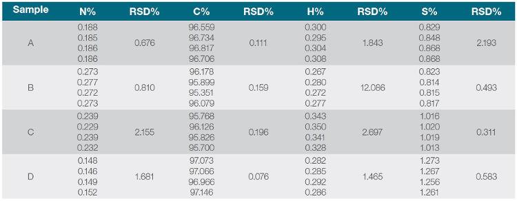 Tab. 3: Výsledky stanovení CHNS v sazích