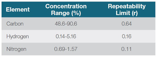 Tab. 5: Rozsah koncentrácií a prijateľná opakovateľnosť podľa metódy ASTM D5373